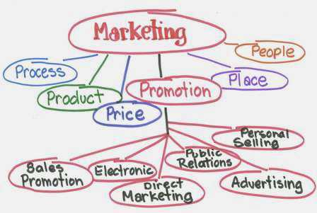 Marketing Promotions